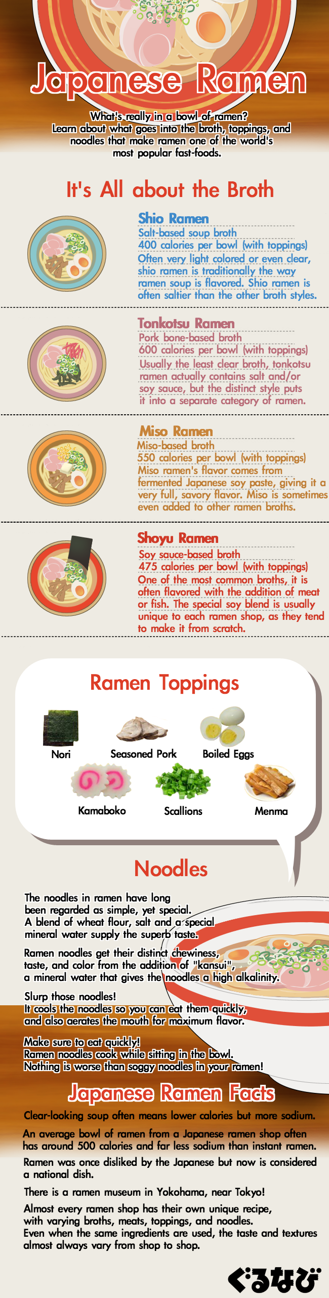 Japanese Ramen Guide: Top 4 Authentic Flavors You Must Try