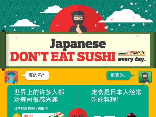 图解「定食套餐」大胜「寿司」85%?
