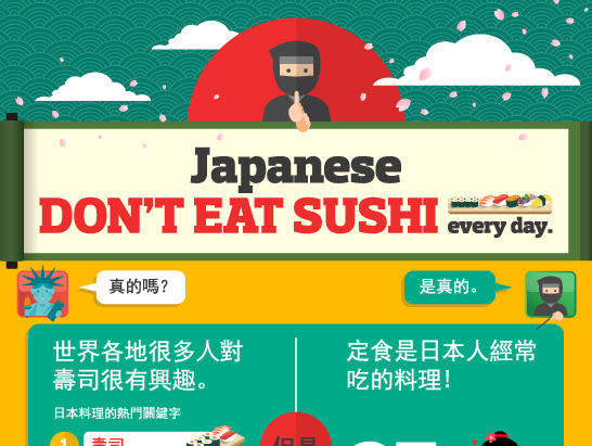 圖解「定食套餐」大勝「壽司」85%?